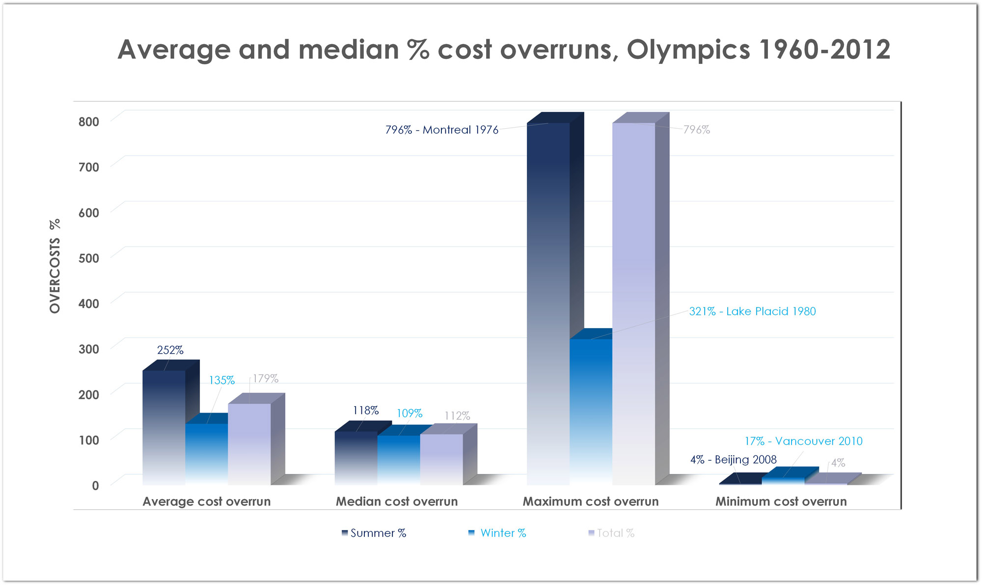 Olympic Island – wykres - Average and median % cost ocerruns, Olympics 1960-2012