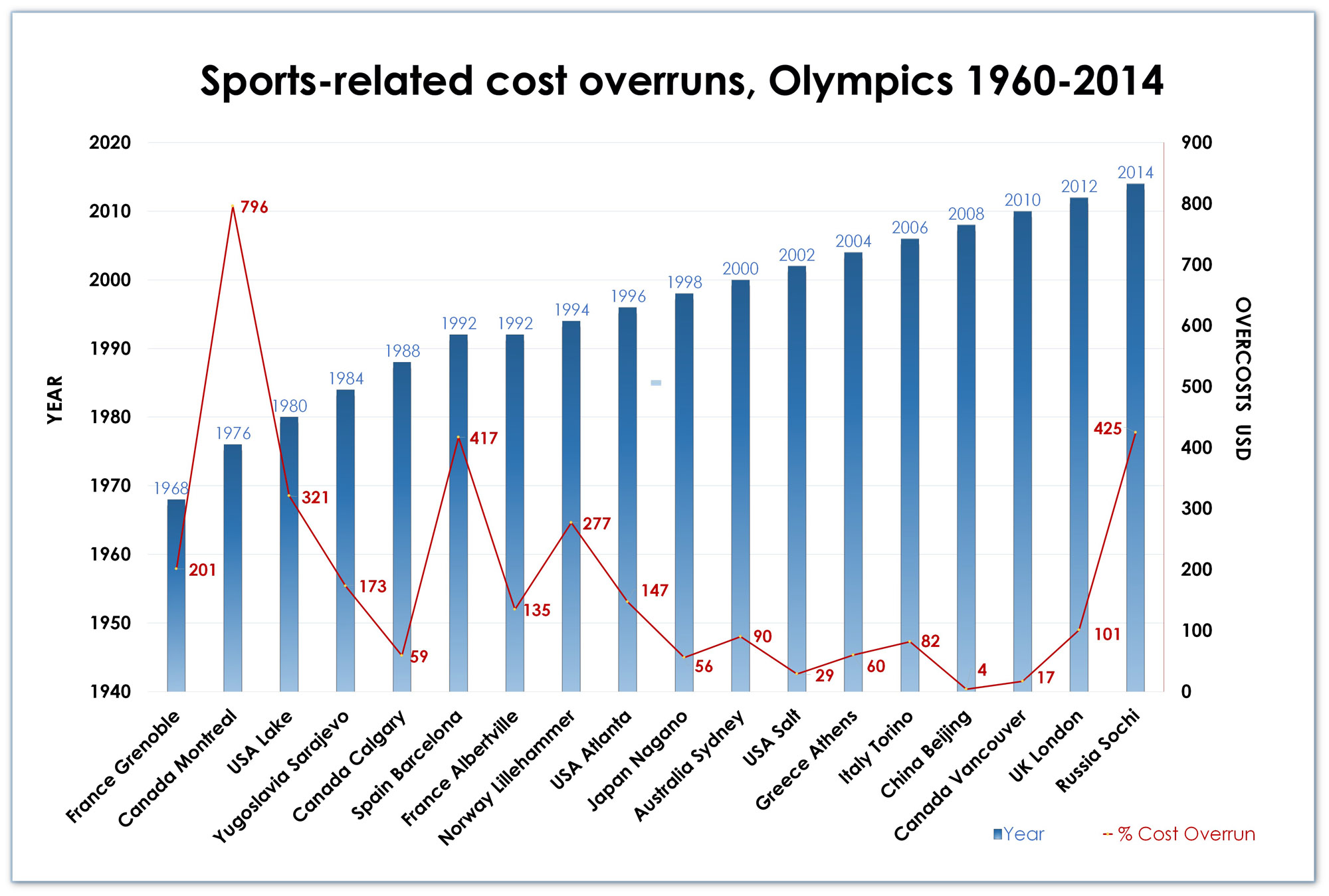 Olympic Island – wykres - Sports-related cost overruns, Olympics 1960-2014