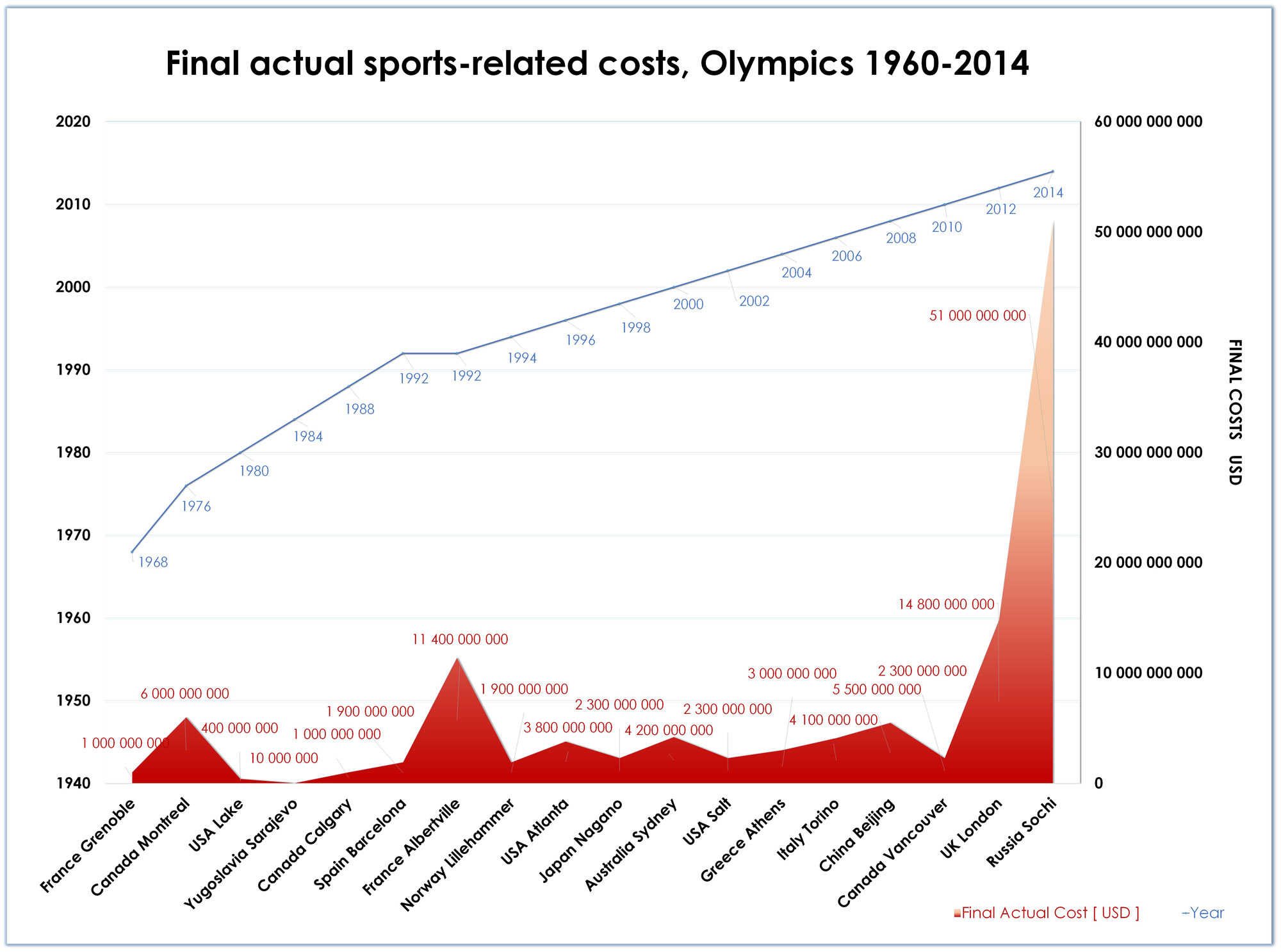 Olympic Island – wykres - Final actual sports-related costs, Olympics 1960-2014