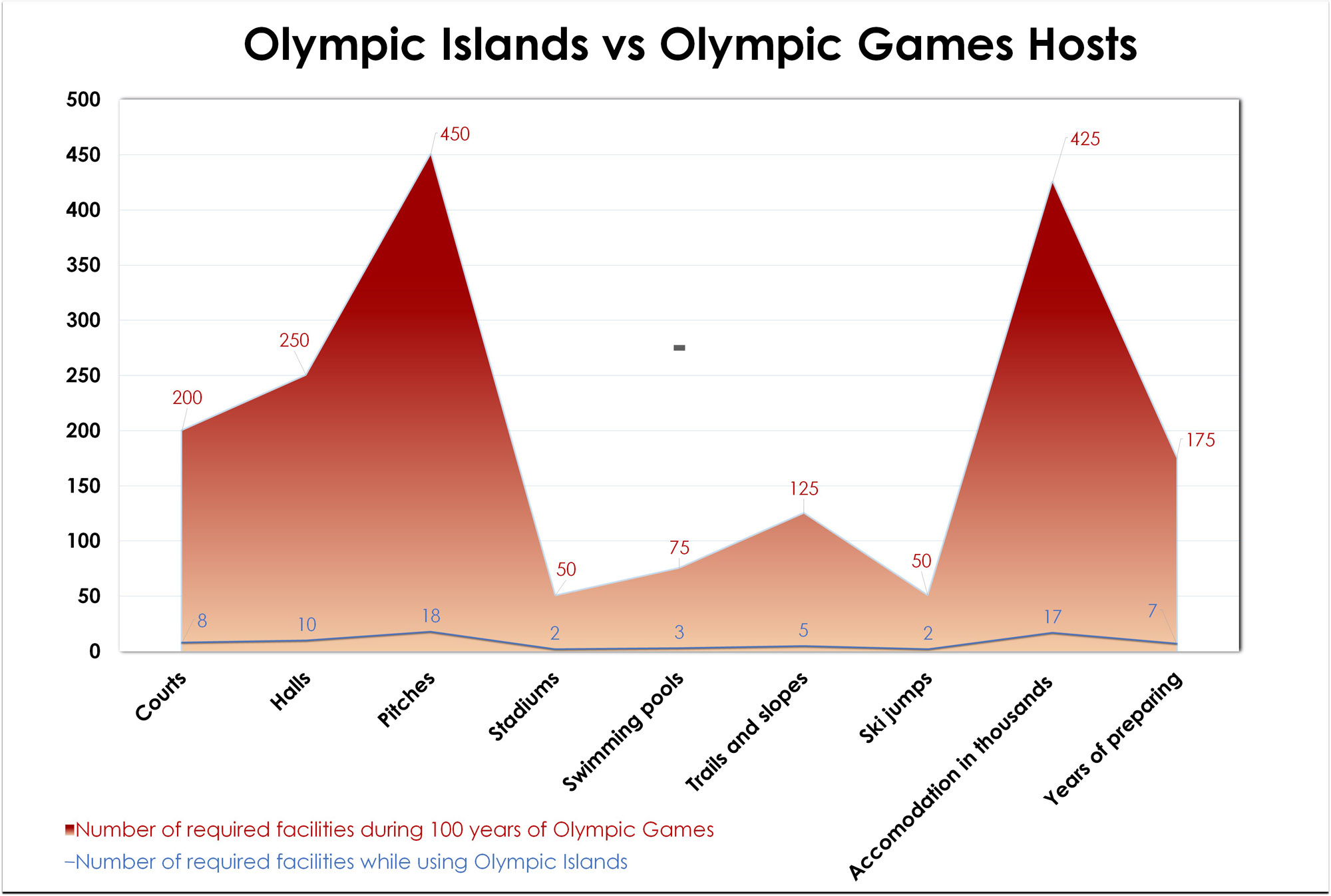 Olympic Island – wykres - Olympic Islands vs Olympic Games Hosts