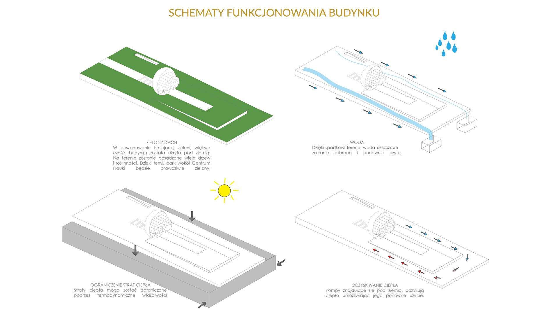 Department of science - schematy funkcjonowania budynku