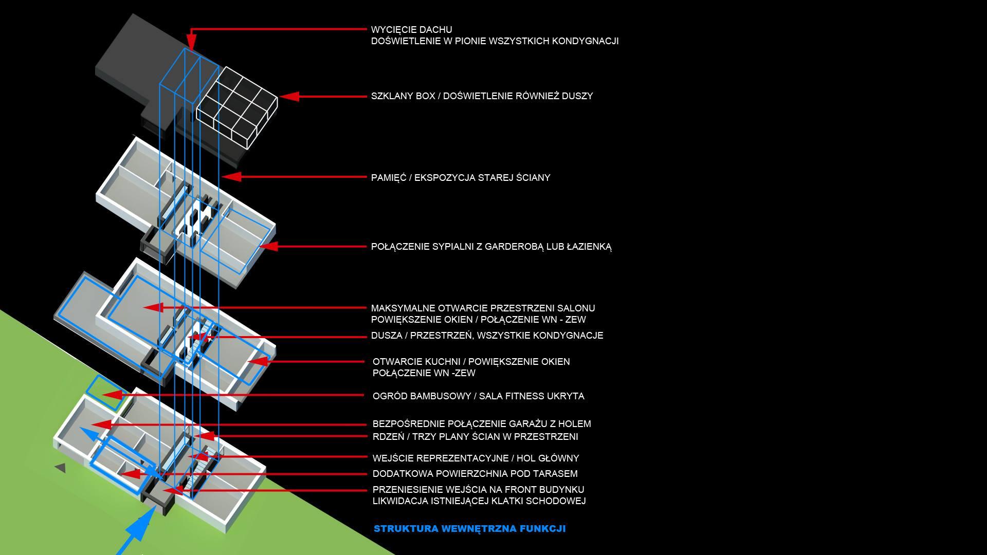 Magnolia House - struktura wewnętrzna funkcji