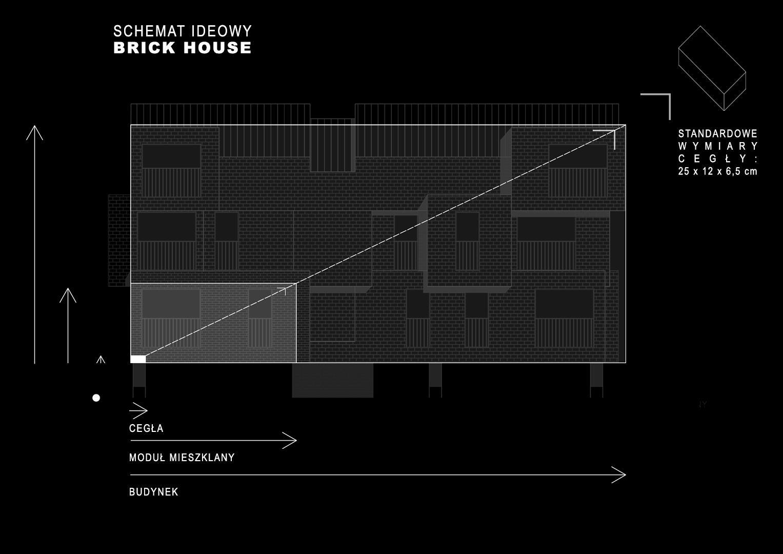 Brick House - schemat ideowy