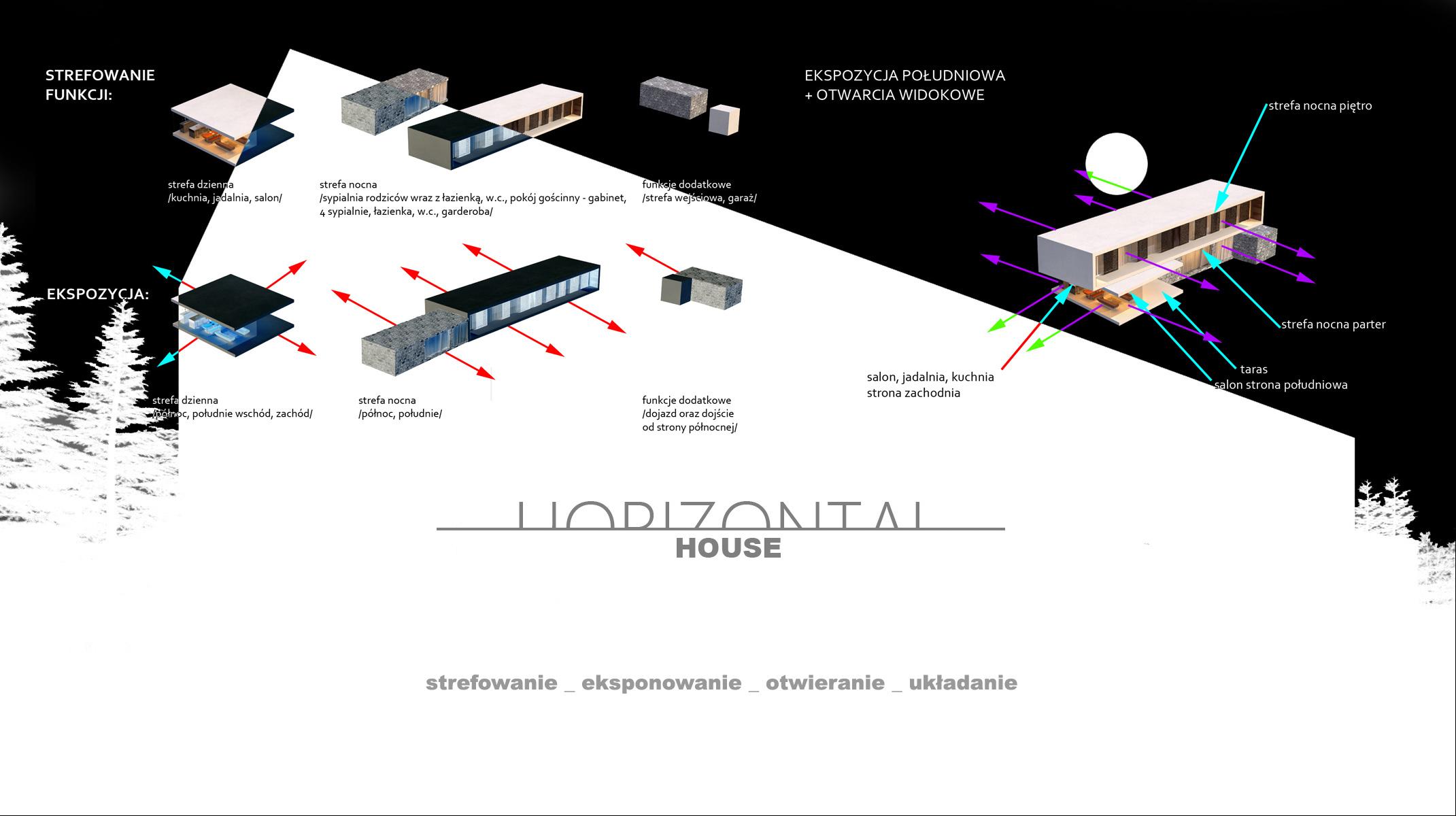 Horizontal House - strefowanie/eksponowanie/otwieranie/układanie