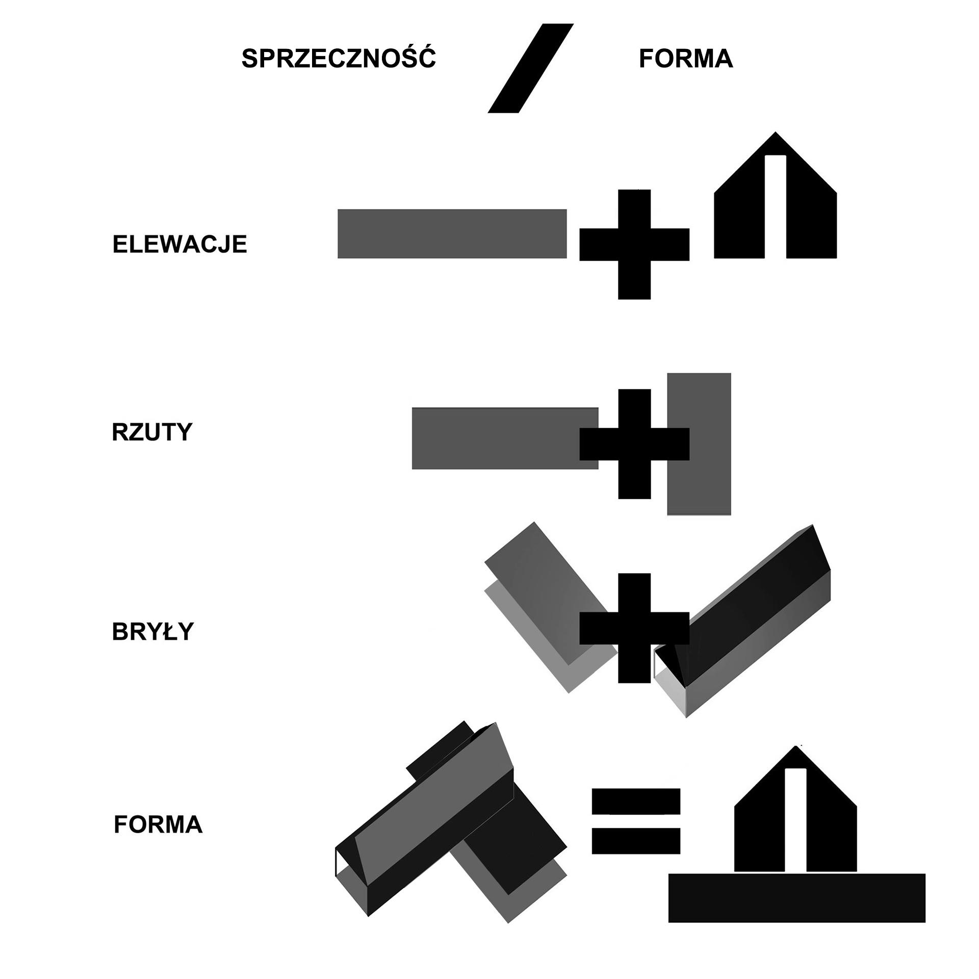 Latająca stodoła - sprzeczność/forma