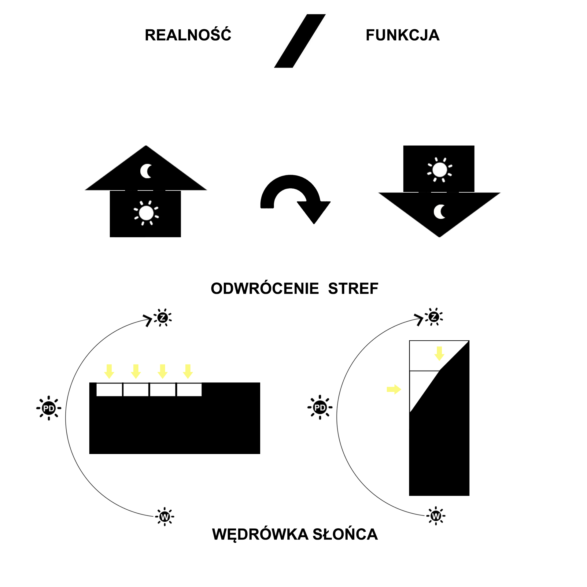 Latająca stodoła - realność/funkcja
